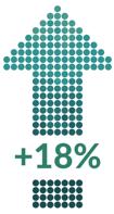 +18%-1